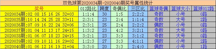 [公益彩票]易顶天双色球第20041期:奇数红球热出