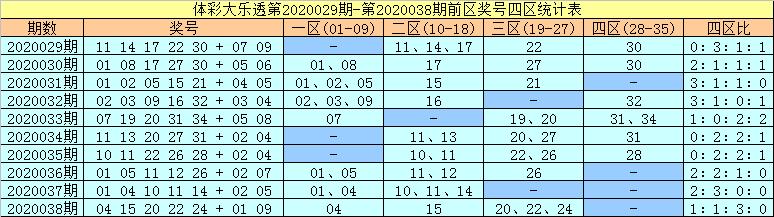 [公益彩票]许老六大乐透第20040期:前一区转热