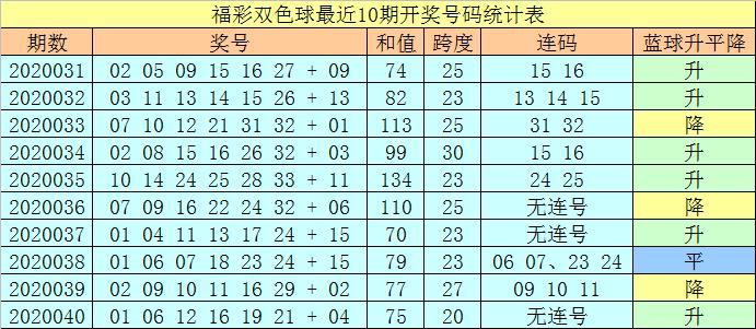 [公益彩票]王天财双色球第20041期:防蓝球上升