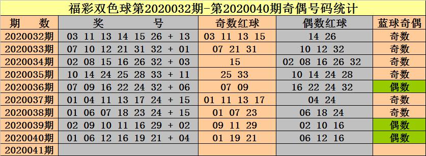 [公益彩票]钟天双色球第20041期:红球奇偶比参考5-1