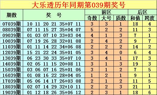 [公益彩票]唐龙大乐透第20040期:预出质数龙头