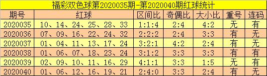 [公益彩票]郑飞双色球第20041期:防连码走冷
