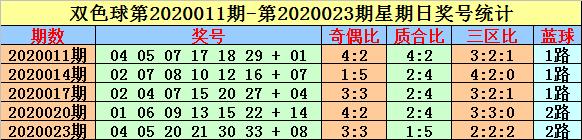 [公益彩票]英豪双色球第20041期:关注红球同尾号码
