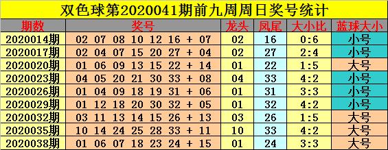 [公益彩票]钟玄双色球第20041期:红球龙头参考11