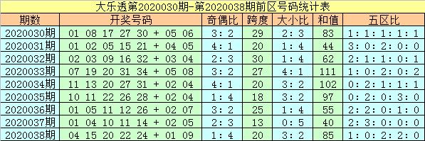 [公益彩票]杨万里大乐透第20040期:偶数号码热出