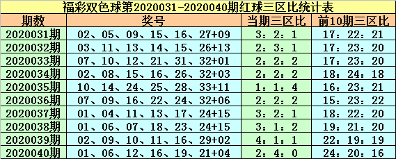 [公益彩票]紫荆花双色球第20041期:红一区号码温冷