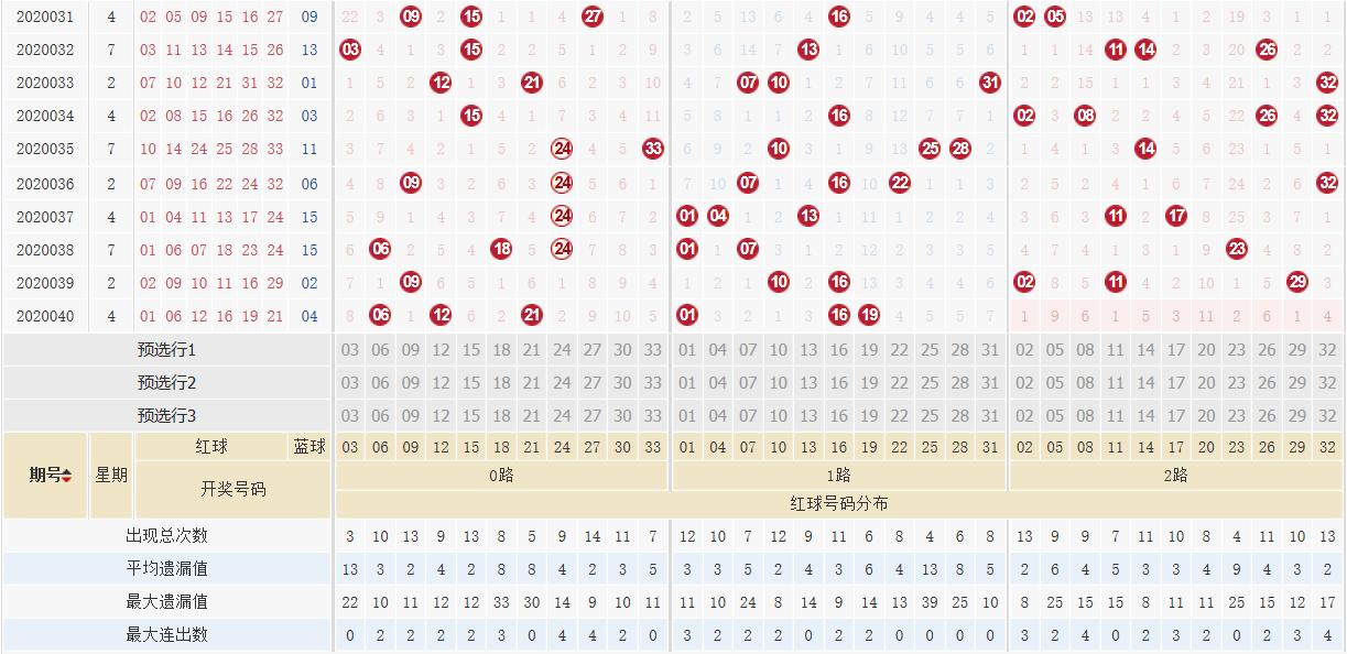 [公益彩票]阿燕双色球第20041期:红胆参考03 26