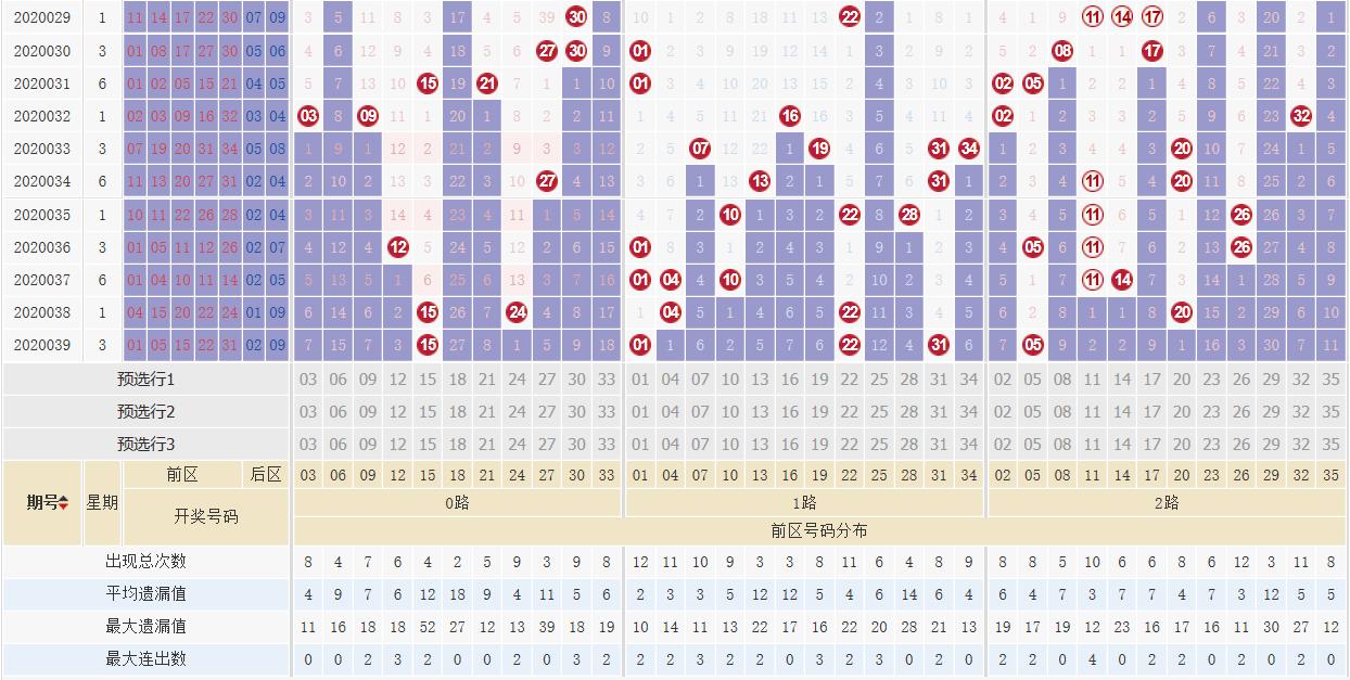 [公益彩票]道哥大乐透第20040期:前区1路号参考22