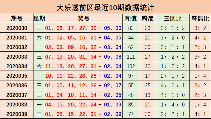 [公益彩票]萌进大乐透第20040期:前区偶数走热