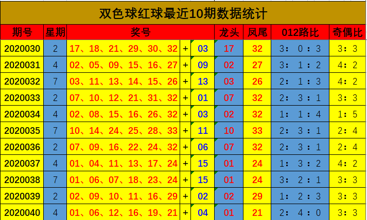 [公益彩票]刘拾双色球第20041期:精选一码蓝球08