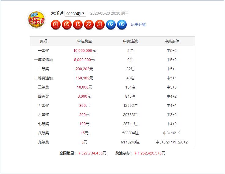 [公益彩票]小智大乐透第20040期:后区首位参考03