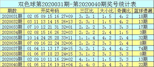 [公益彩票]吕洞阳双色球第20041期:防前区段红球走冷