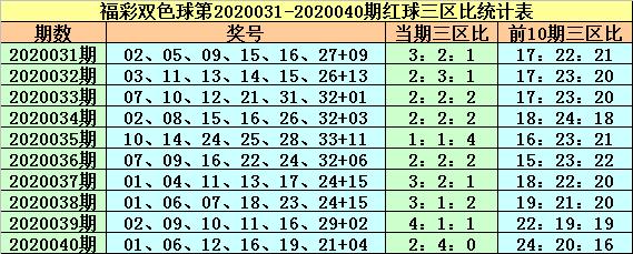 [公益彩票]紫荆花双色球第20041期:红一区温冷