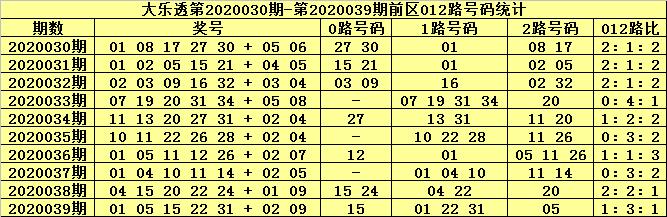 [公益彩票]张大师大乐透第20040期:前区双胆07 33