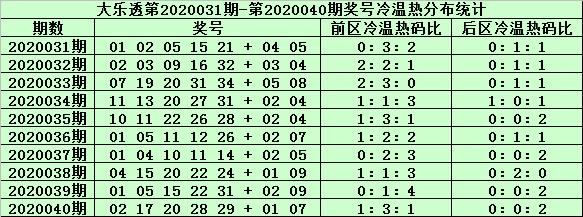 [公益彩票]姜山大乐透第20041期:后区杀5码