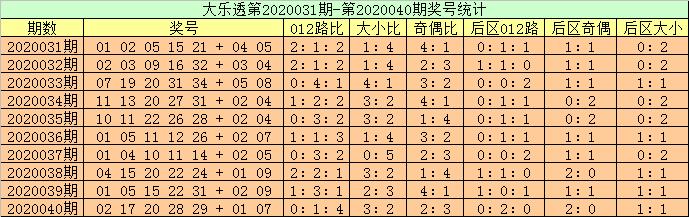 [公益彩票]高月大乐透第20041期:前区双胆10 17