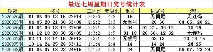 [公益彩票]白姐双色球第20041期:防红三区走冷