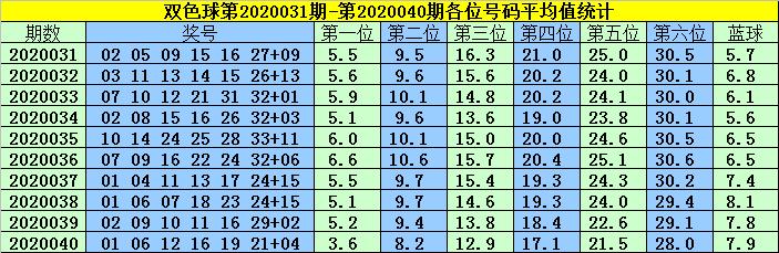 [公益彩票]韩菲双色球第20041期:精选一码蓝球13