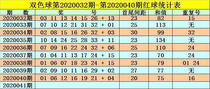 [公益彩票]高月双色球第20041期:关注热码蓝球