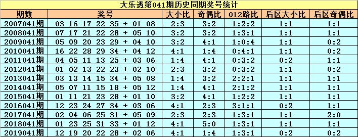 [公益彩票]小王子大乐透第20041期:前区双胆08 31