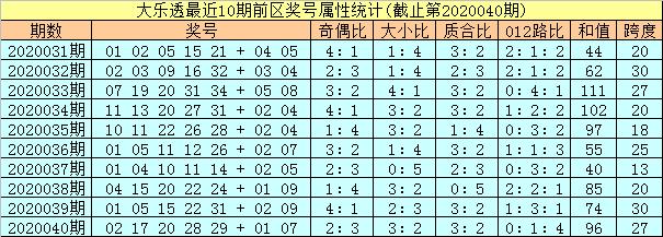 [公益彩票]孔阳大乐透第20041期:凤尾看好31