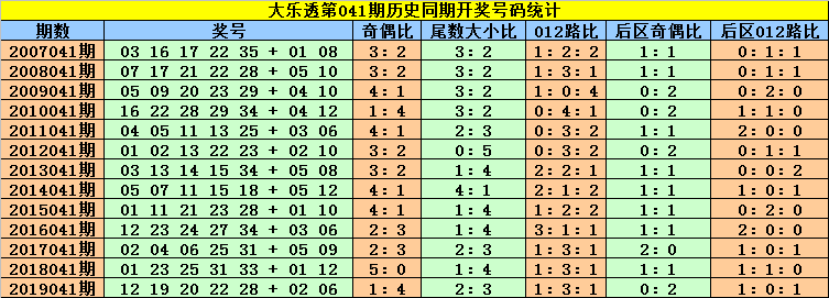 [公益彩票]刘贵大乐透第20041期:关注号码12