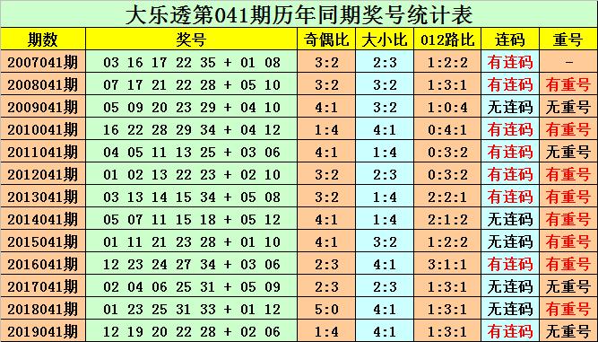 [公益彩票]韩久大乐透第20041期:前区胆码01 22