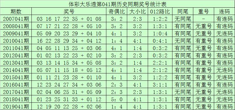 [公益彩票]青峰大乐透第20041期:后区小号再出