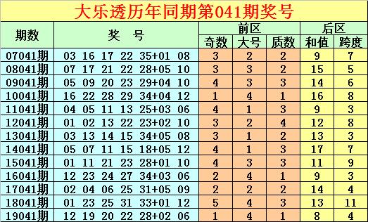 [公益彩票]唐龙大乐透第20041期:跨度再出奇数