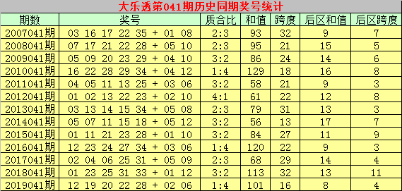 [公益彩票]彩大师大乐透第20041期:后区和值参考13