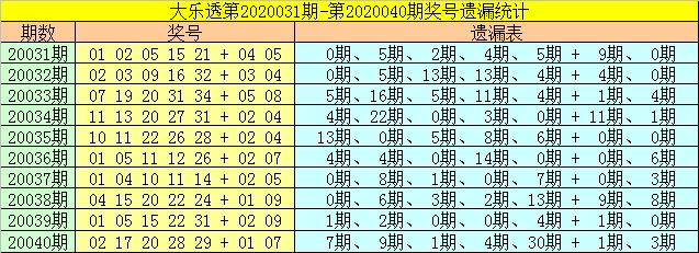 [公益彩票]财姐大乐透第20041期:前区胆码07 33