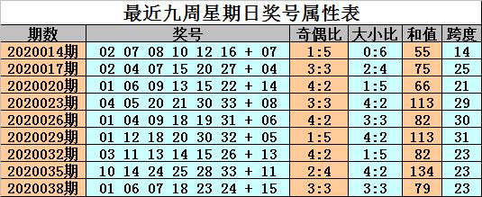 [公益彩票]金成双色球第20041期:防冷码蓝球