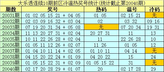 [公益彩票]南华天大乐透第20041期:后区冷热组合