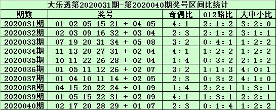 [公益彩票]郑飞大乐透第20041期:小号胆码看01