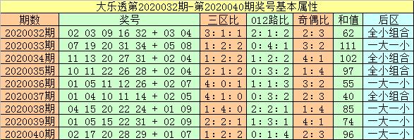 [公益彩票]闲人大乐透第20041期:龙头关注09 12