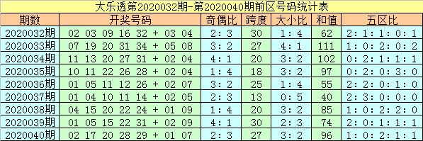 [公益彩票]杨万里大乐透第20041期:后区注意全奇