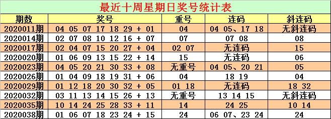 [公益彩票]CP哥双色球第20041期:连码参考15 16