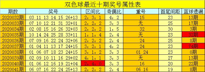 [公益彩票]芦阳清双色球第20042期:注偶数红球