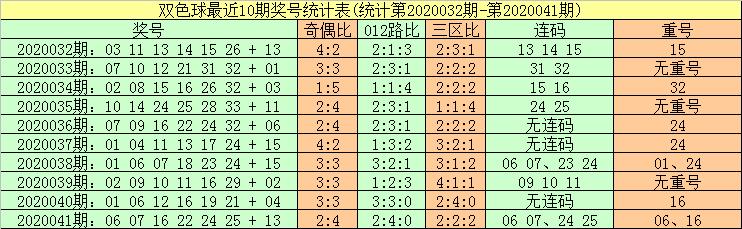 [公益彩票]暗皇双色球第20042期:蓝球振幅走大