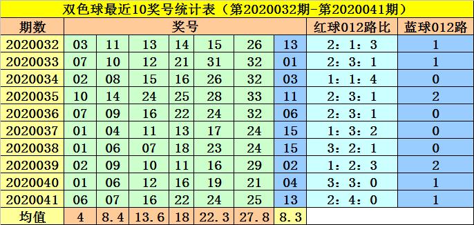 [公益彩票]李阳双色球第20042期:蓝球跨度走小