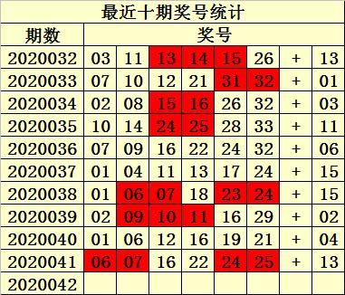 [公益彩票]易衍双色球第20042期:红球杀十码