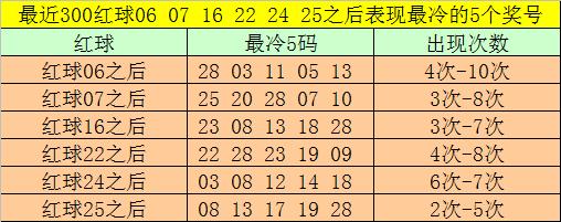 [公益彩票]大剑仙双色球第20042期:独蓝关注08