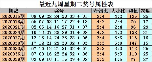 [公益彩票]金成双色球第20042期:热码21再开