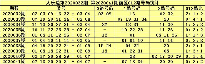 [公益彩票]张大师大乐透第20042期:前区0路06 27