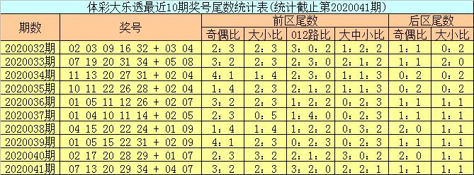 [公益彩票]邵老爷大乐透第20042期:后区首位尾数上升
