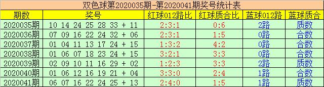 [公益彩票]赢四海双色球第20042期:合数蓝球回补
