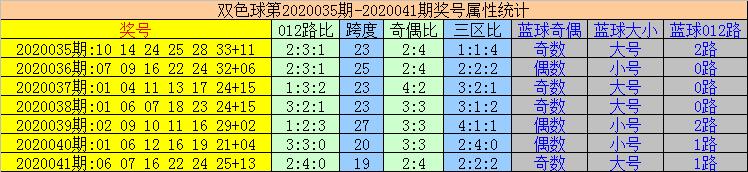 [公益彩票]易顶天双色球第20042期:蓝球2码03 09