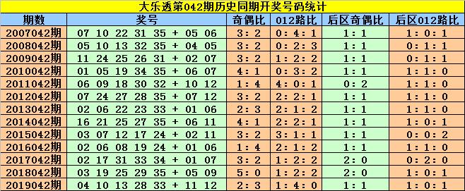 [公益彩票]赵灵芝大乐透第20042期:后区首位参考05