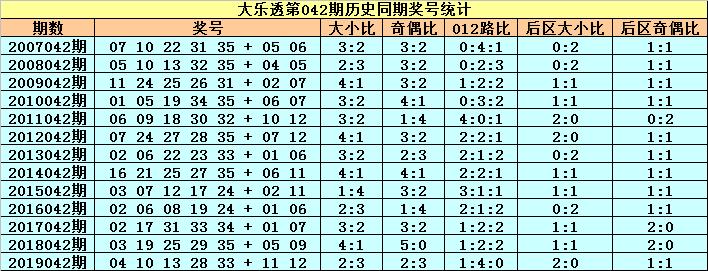 [公益彩票]小王子大乐透第20042期:前区大号转热