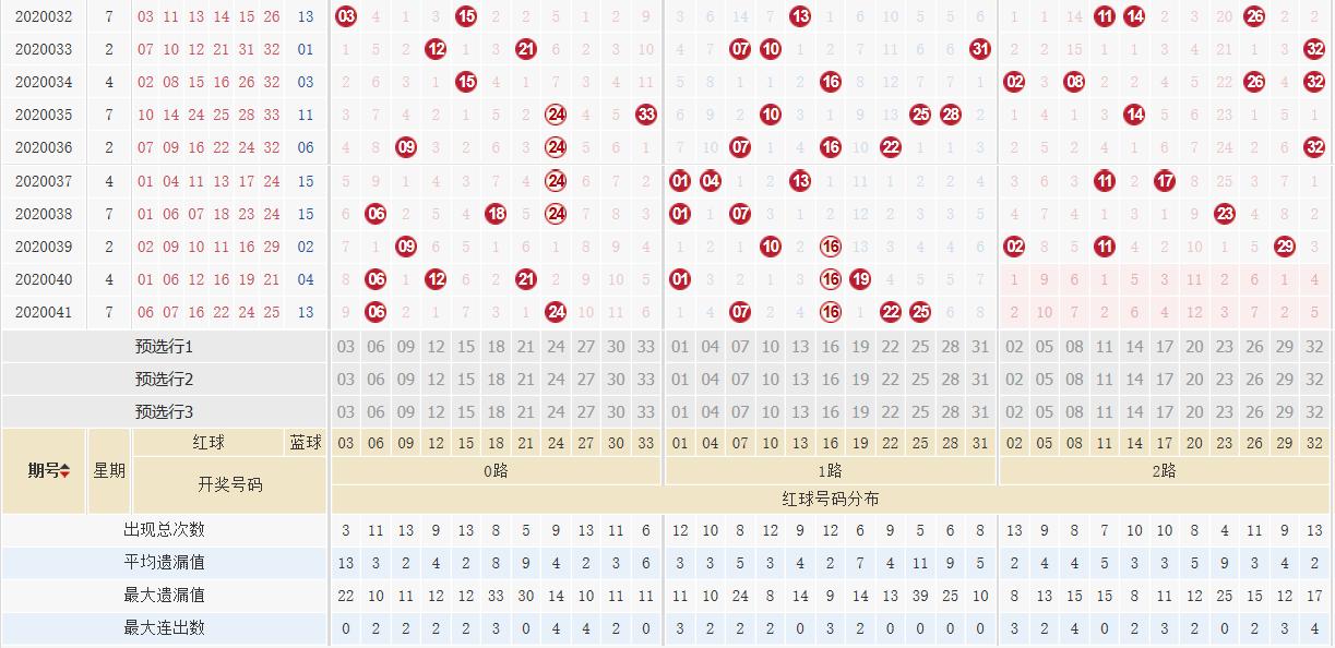 [公益彩票]阿燕双色球第20042期:红胆参考06 29